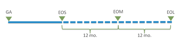 Product Life Cycle Milestones.png