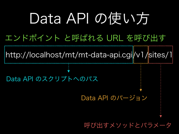 Data API Workshop - 011