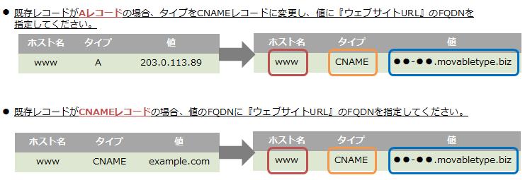 dns_case_migration_cname.png