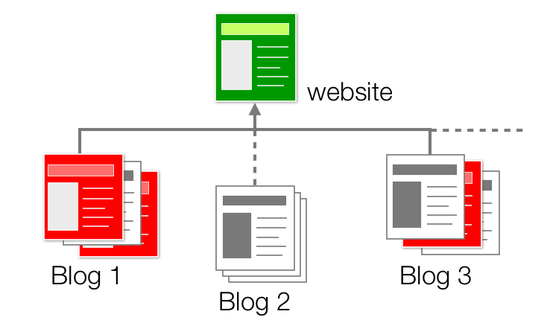 include_blogs and exclude_blogs