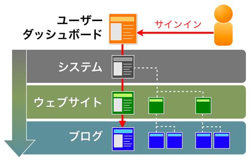 MT5 管理画面の構成