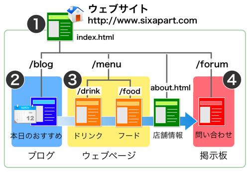 ウェウサイトのサイトマップ