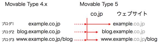 アップグレード例 example.co.jp