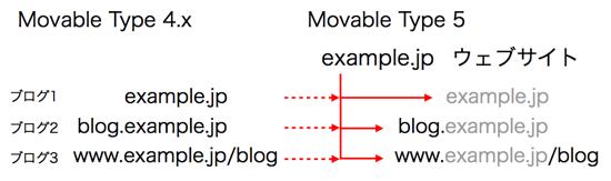 アップグレード例 example.jp