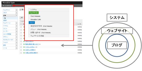 コンテンツやユーザを一覧画面で管理する・システム全体やウェブサイトでの管理