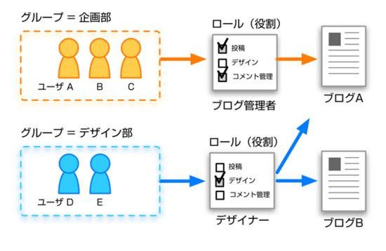 managing-groups01