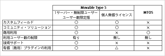 Movable Type 5 - MTOS 比較表