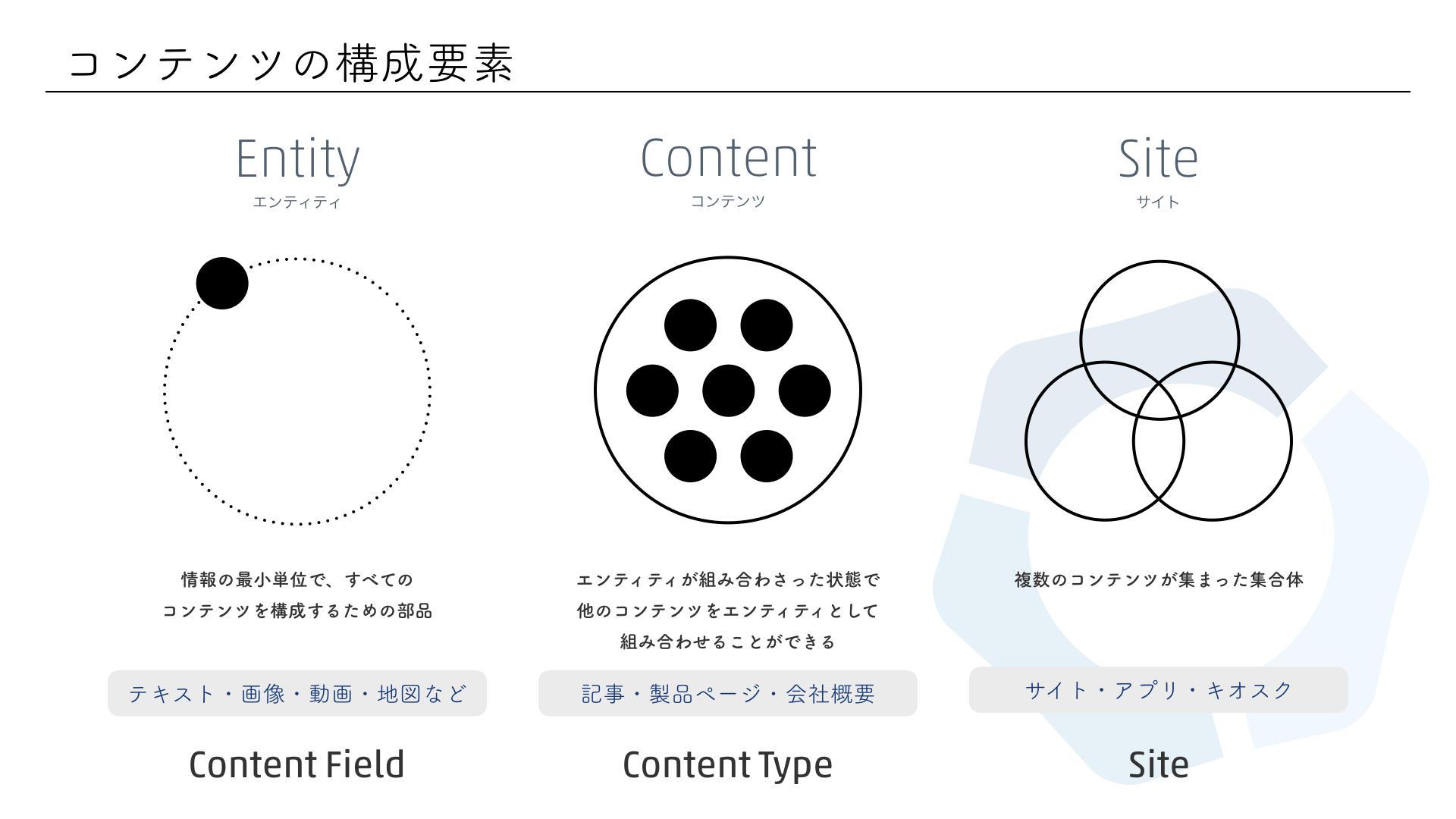 コンテンツの構成要素(スライド)