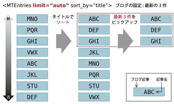 limit_auto.png